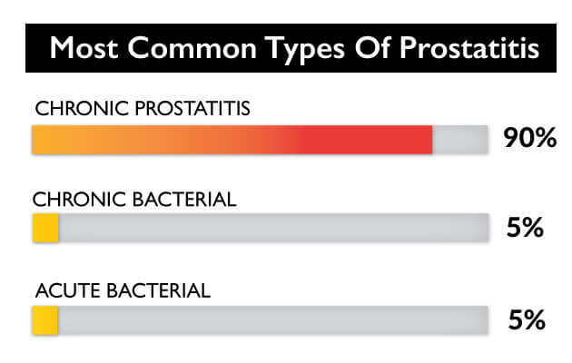 Natural Treatment For Nonbacterial Prostatitis