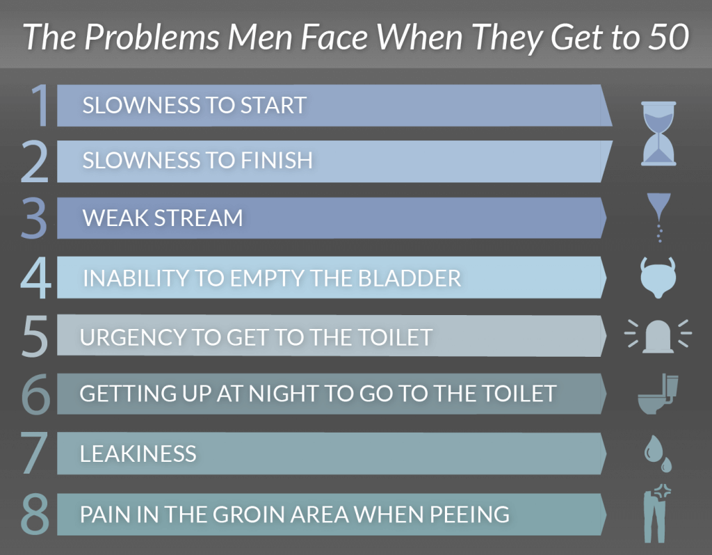 The 5 Side Effects Of Flomax Bens Prostate